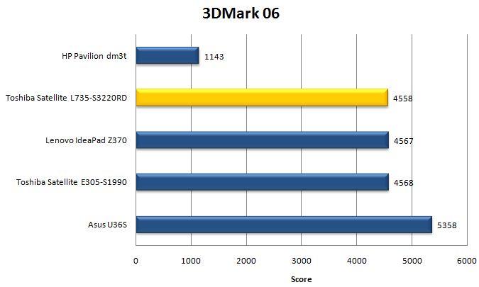 Результат Toshiba Satellite L735 в 3DMark 06