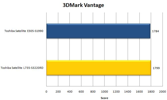 Результат ноутбука Toshiba Satellite L735 в 3DMark Vantage