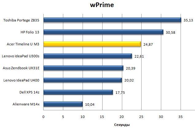 Результат Acer Aspire Timeline Ultra M3 в wPrime
