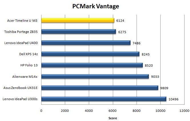 Результат Acer Aspire Timeline Ultra M3 в PCMark Vantage