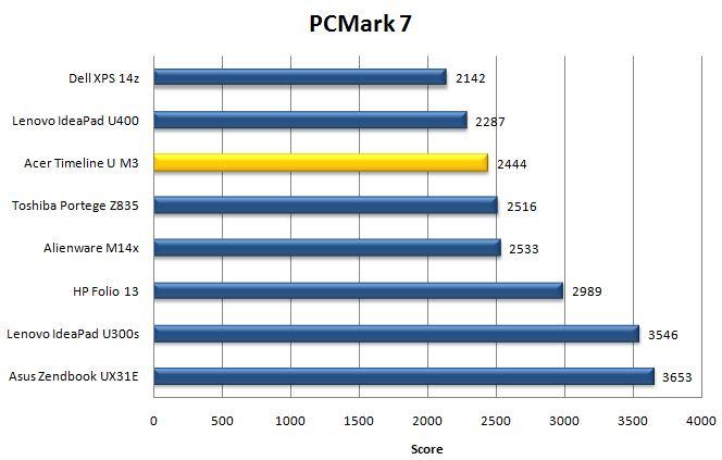 Производительность Acer Aspire Timeline Ultra M3 в PCMark 7