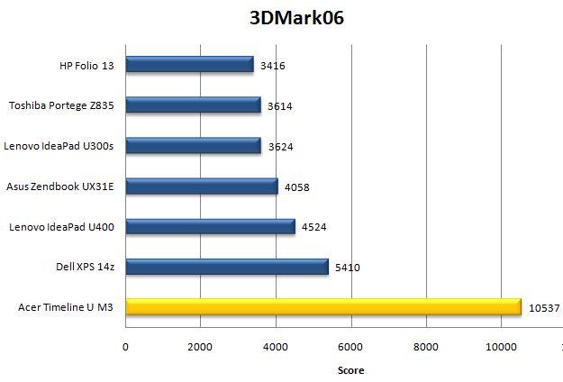 Результат ноутбука Acer Aspire Timeline Ultra M3 в 3DMark 11