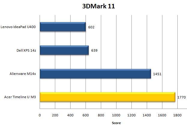 Производительность ноутбука Acer Aspire Timeline Ultra M3 в 3DMark 11