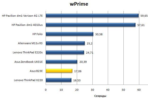 Результат ноутбука Asus B23E в wPrime