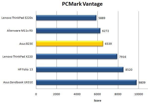 Результат Asus B23E в PCMark Vantage