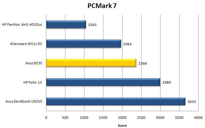 Производительность ноутбука Asus B23E в PCMark 7