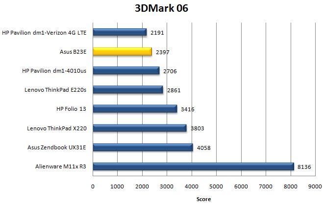 Производительность Asus B23E в 3DMark06