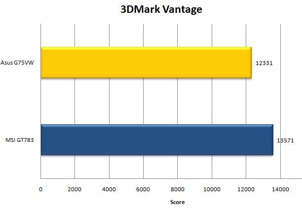 3DMark Vantage