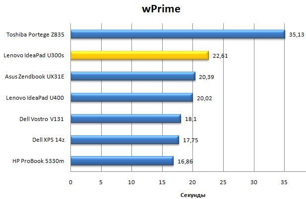 Производительность Lenovo IdeaPad U300s в wPrime