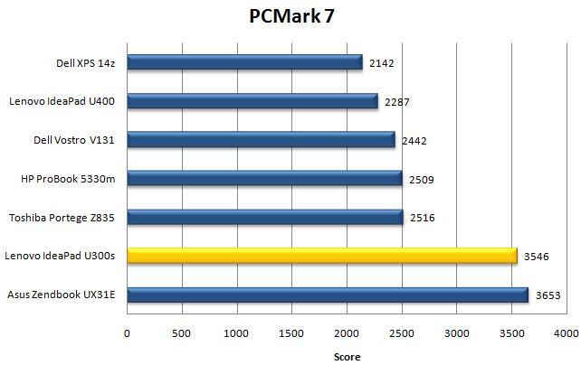 Производительность Lenovo IdeaPad U300s в PCMark 7