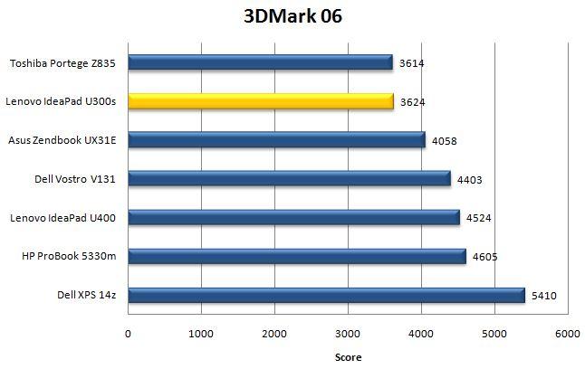 Результат ноутбука IdeaPad U300s в 3DMark06