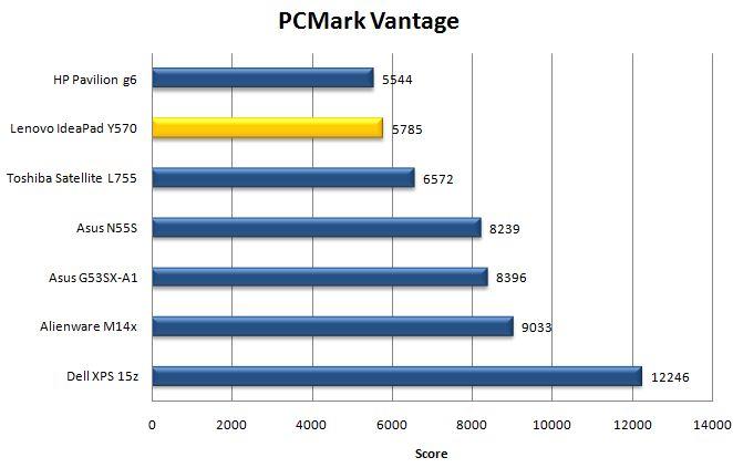 Производительность IdeaPad Y570 в PCMark Vantage