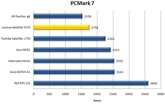 Производительность Lenovo IdeaPad Y570 в PCMark 7