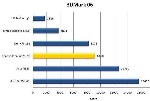Производительность Lenovo IdeaPad Y570 в 3DMark06