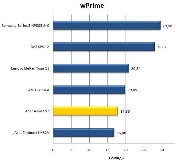 Результат ноутбука Acer Aspire S7 в wPrime