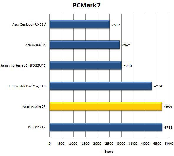 Результат ноутбука Acer Aspire S7 в PCMark 7