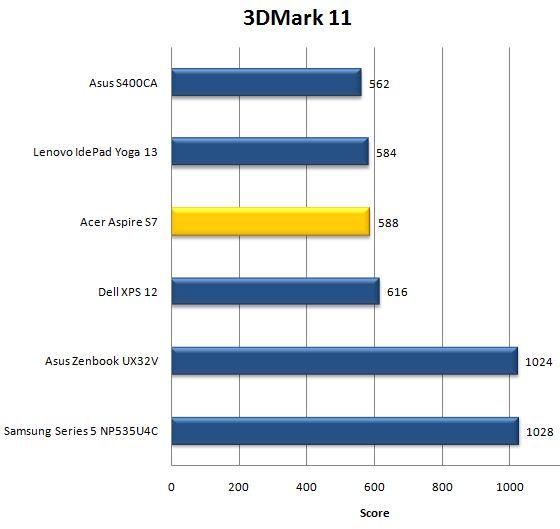 Результат ноутбука Acer Aspire S7 в 3DMark 11