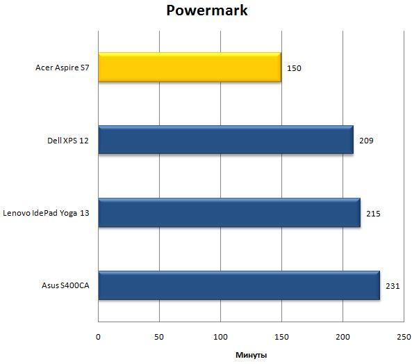 Время автономной работы ноутбука Acer Aspire S7