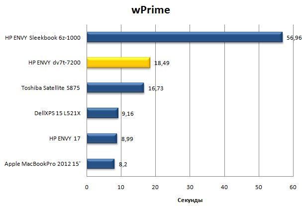 Результаты ноутбука HP ENVY dv7 в wPrime