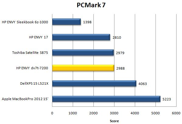 Результаты ноутбука HP ENVY dv7 в PCMark 7