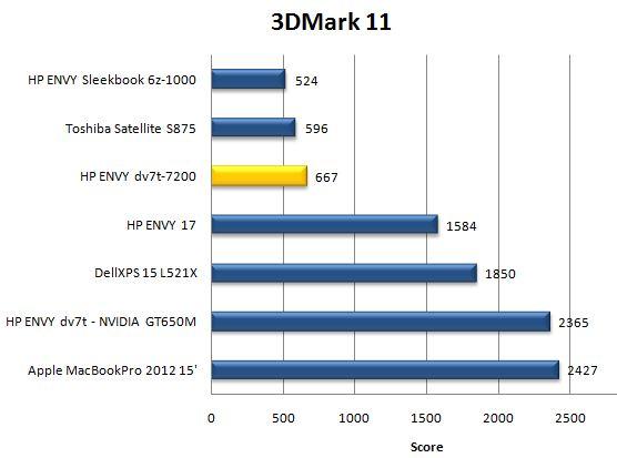 Результаты ноутбука HP ENVY dv7 в 3DMark 11