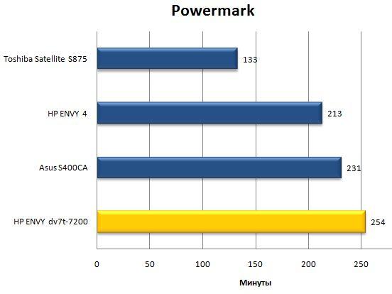 Результат ноутбука HP ENVY dv7 в Powermark