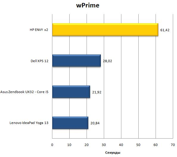 Результаты ноутбука HP ENVY x2 в wPrime