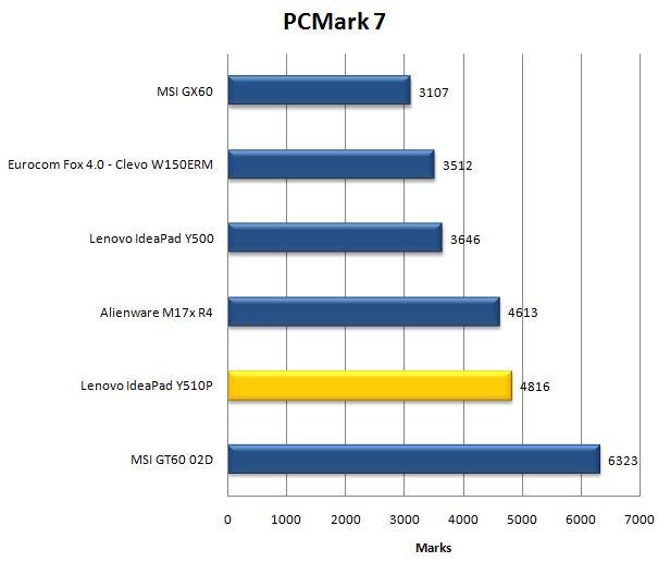PCMark 7