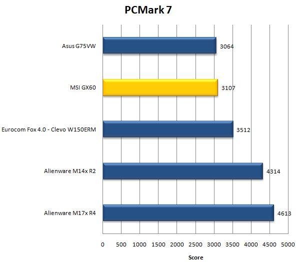 MSI GX60 в PCMark 7