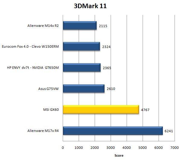 Результат MSI GX60 в 3DMark 11
