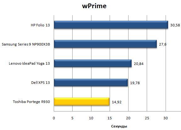 Результат ноутбука Toshiba Portege R930 в wPrime
