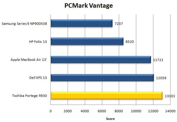 Результат ноутбука Toshiba Portege R930 в PCMark Vantage