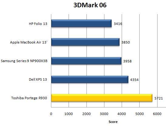 Результат ноутбука Toshiba Portege R930 в 3DMark 06