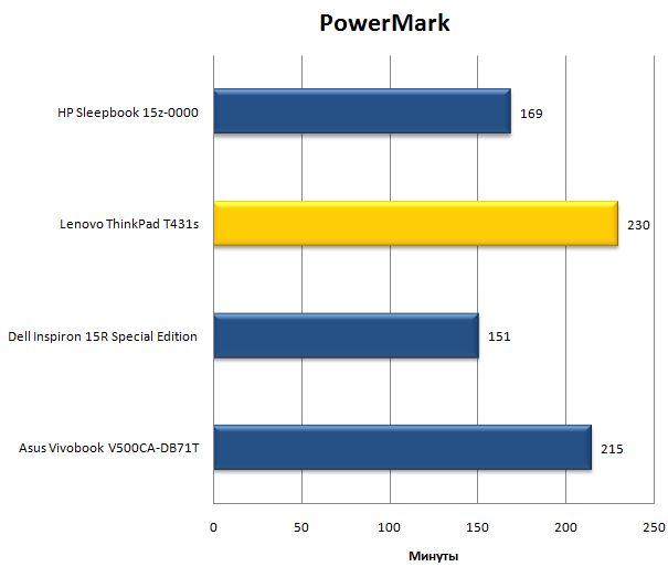 Бенчмарк PowerMark