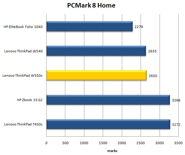 Тест PCMark8 Home