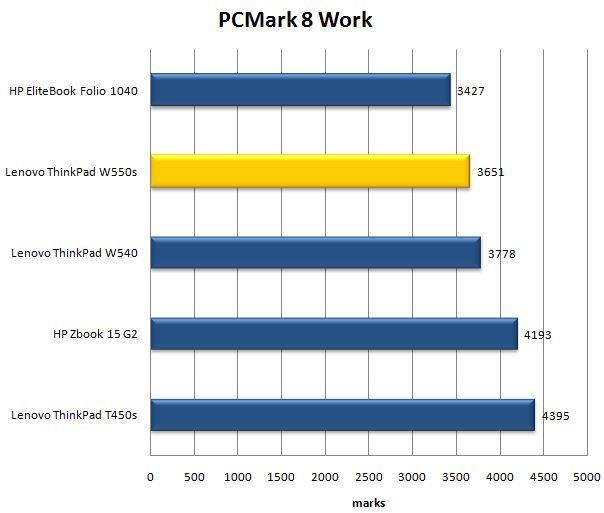 Тест PCMark8 Work