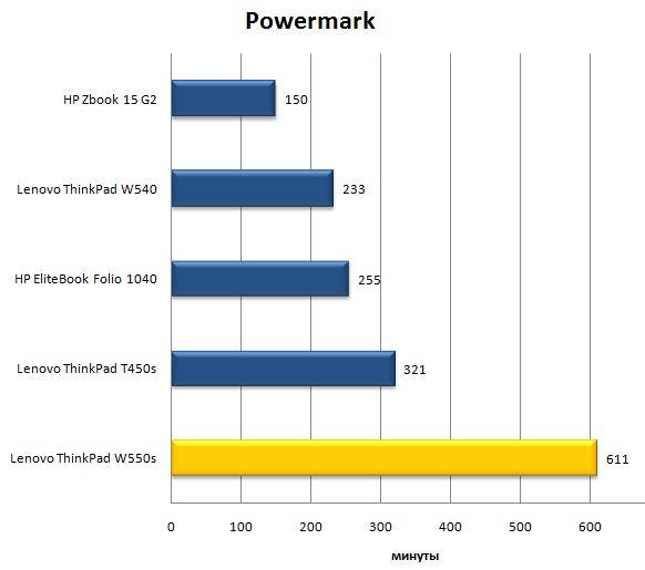 Автономная работа ноутбука ThinkPad W550s