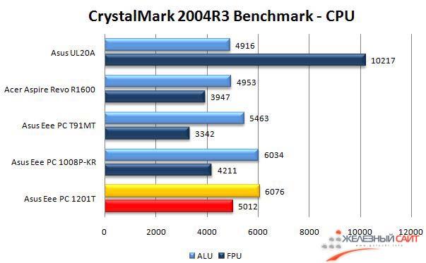 Производительность Asus Eee PC 1201T в CrystalMark 2004