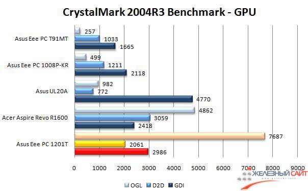 Производительность Asus Eee PC 1201T в CrystalMark 2004 - 3D графика