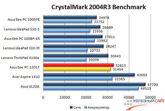 Производительность Asus Eee PC 1201T в CrystalMark 2004 - Итог