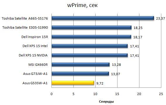 Производительность ноутбука Asus G53SW в Wprime