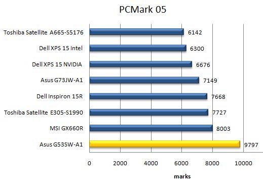 Производительность ноутбука Asus G53SW в PCMark05