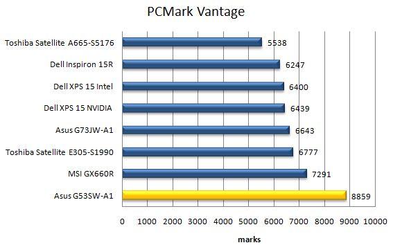 Производительность ноутбука Asus G53SW в PCMark Vantage