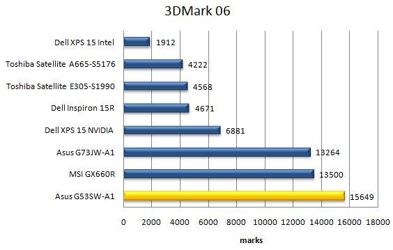 Производительность ноутбука Asus G53SW в 3DMark06