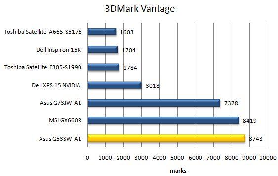 Производительность ноутбука Asus G53SW в 3DMark Vantage