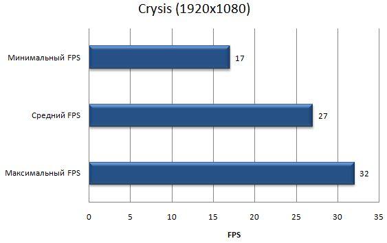Производительность ноутбука Asus G53SW в Crysis