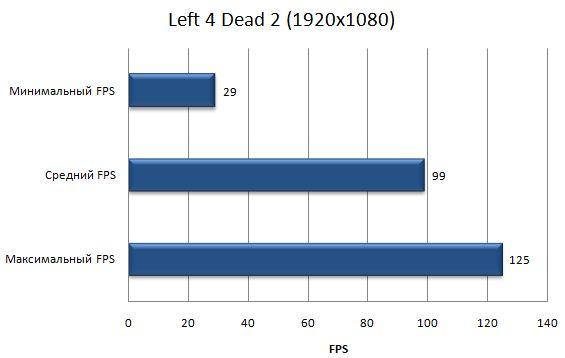 Производительность ноутбука Asus G53SW в Left 4 Dead 2