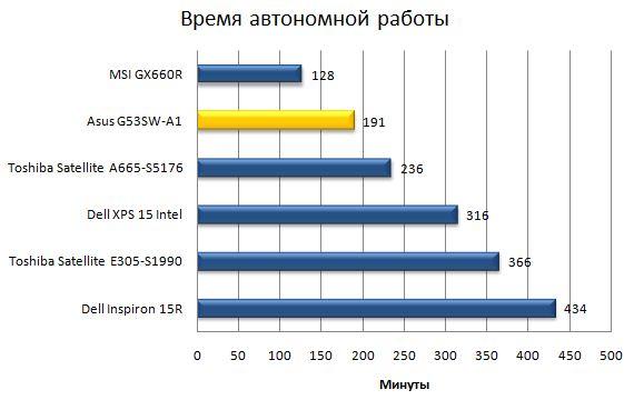 Время автономной работы ноутбука Asus G53SW