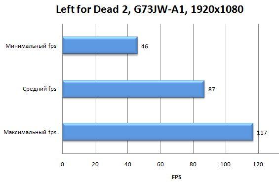 Производительность Asus G73JW-A1 в Left for Dead 2
