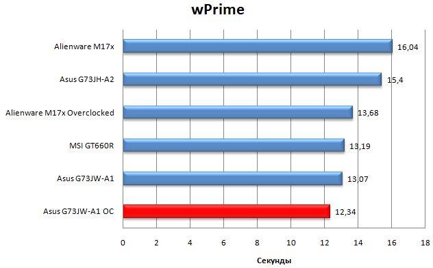 Производительность ноутбука G73JW-A1 в WPrime